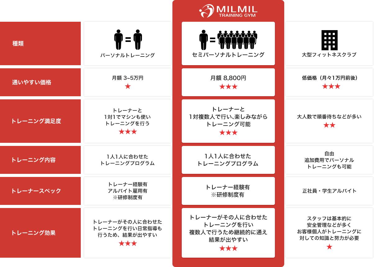 MILMILと他のトレーニングジムとの比較表
